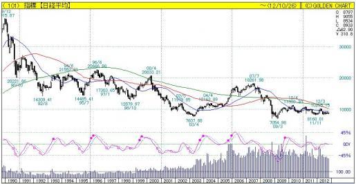 日本株式20年.JPG