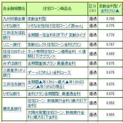 熊本住宅ローン変動金利8月.jpg
