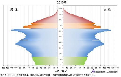 2010年年代別人口.jpg